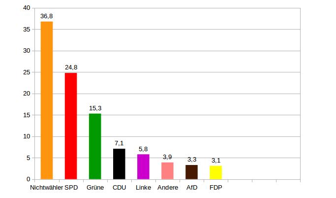foto - Das ECHTE Wahlergebnis der Hamburger Bürgerschaftswahl