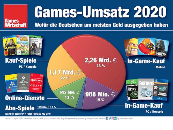 Mobile Games Umsatz 2020 Infografik Gameswirtschaft.de 600x450 - InnoGames: Mobile-Gaming auf dem Vormarsch
